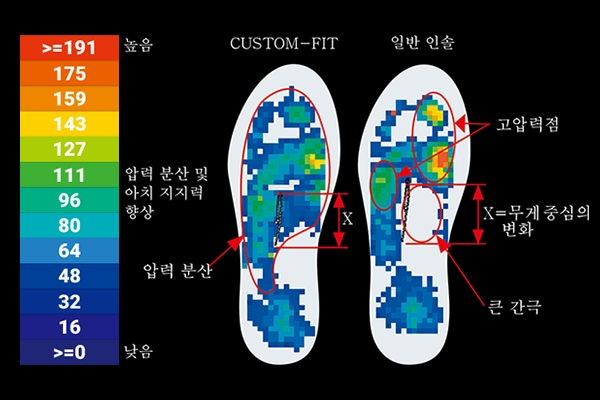 CUSTOMFIT PRESSURE MAPPING