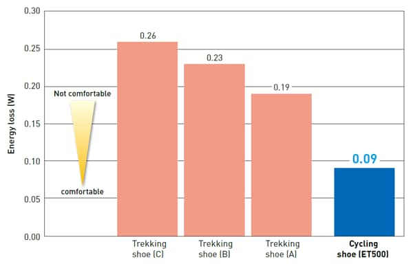 Rider's energy loss during pedaling by sole bending.