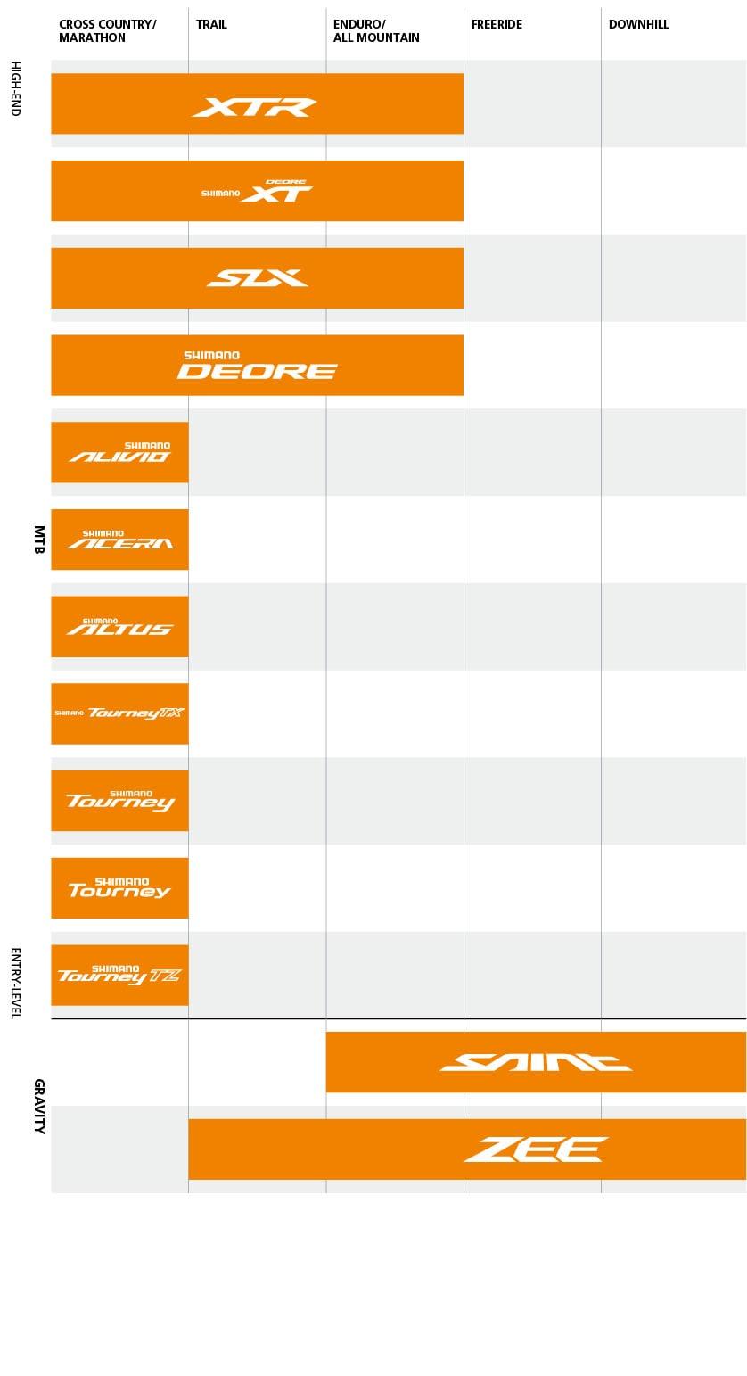 Shimano equipment: classification