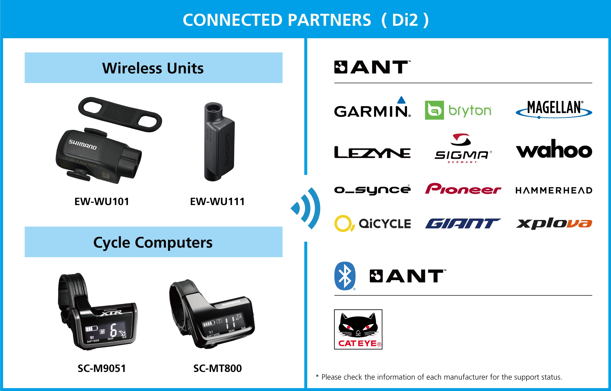 CONNECTED PARTNERS Di2