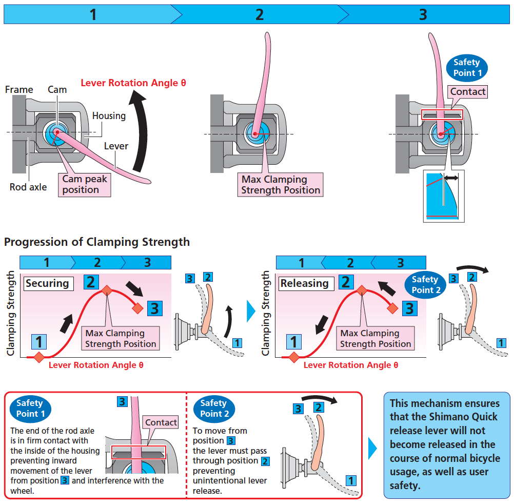 Xtr Di2 Wiring Diagram How To Properly Install Your Shimano Quick Release Mechanism Behind Lever