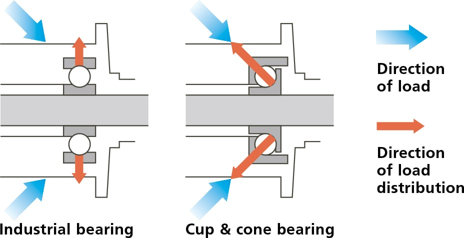 cup cone bearing