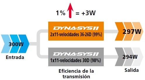DYNA-SYS11