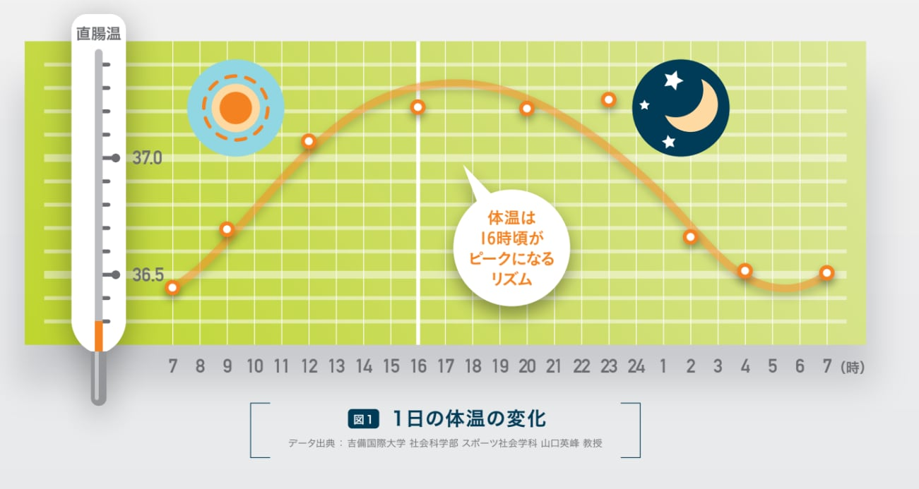 体温 変化 時間 グラフ