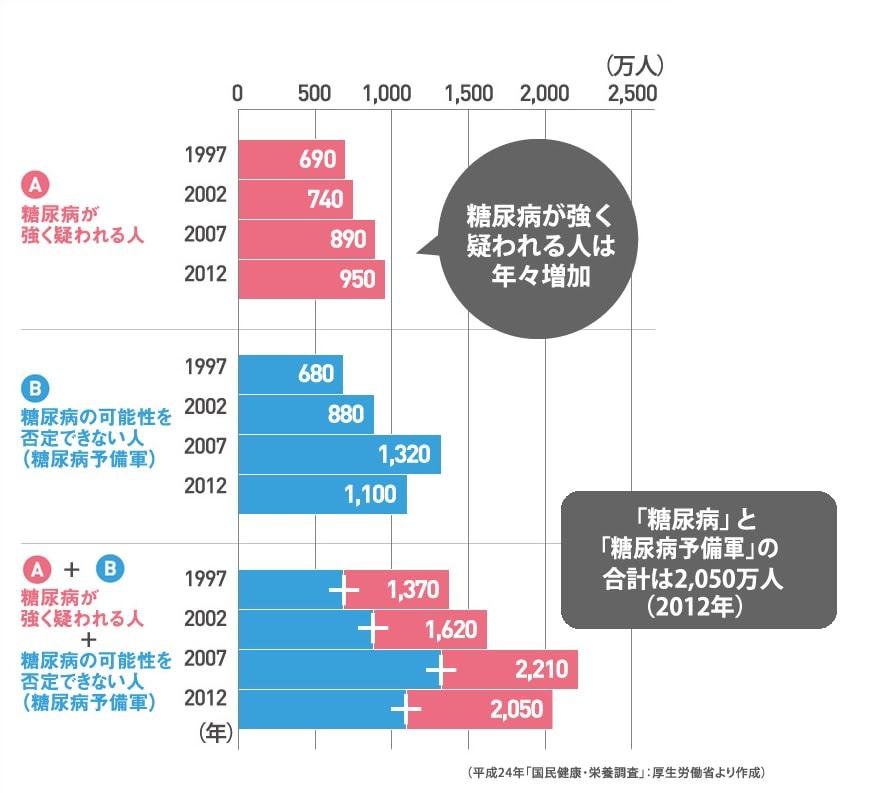 糖尿病 予備軍 グラフ