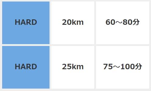 自転車通勤 距離 時間 目安 20km